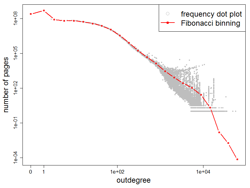Outdegree Frequency Plot