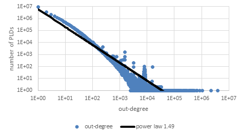 outdegree distribution