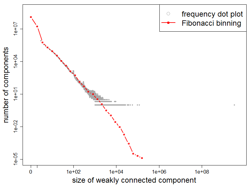 WCCs Frequency Plot