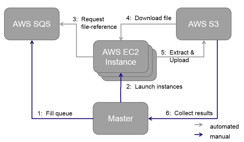 WDC - Extraction Framework